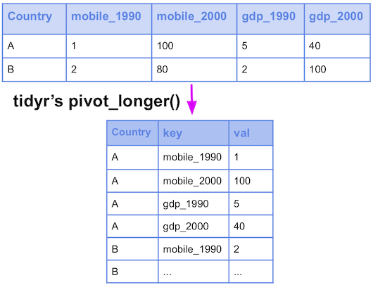 pivot_long with various variables