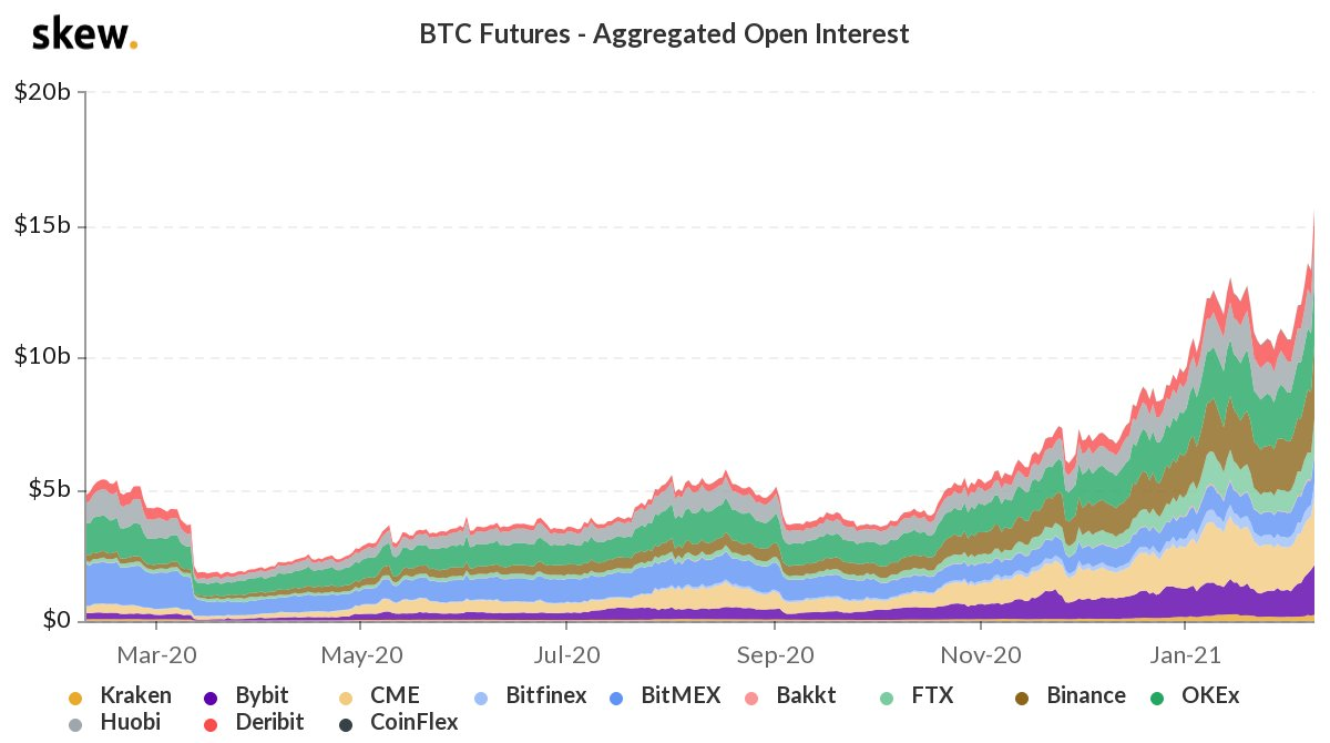 Bitcoin Futures Open Interest Smashes $15 Billion, CME Registers Over $33 Million in ETH Contracts