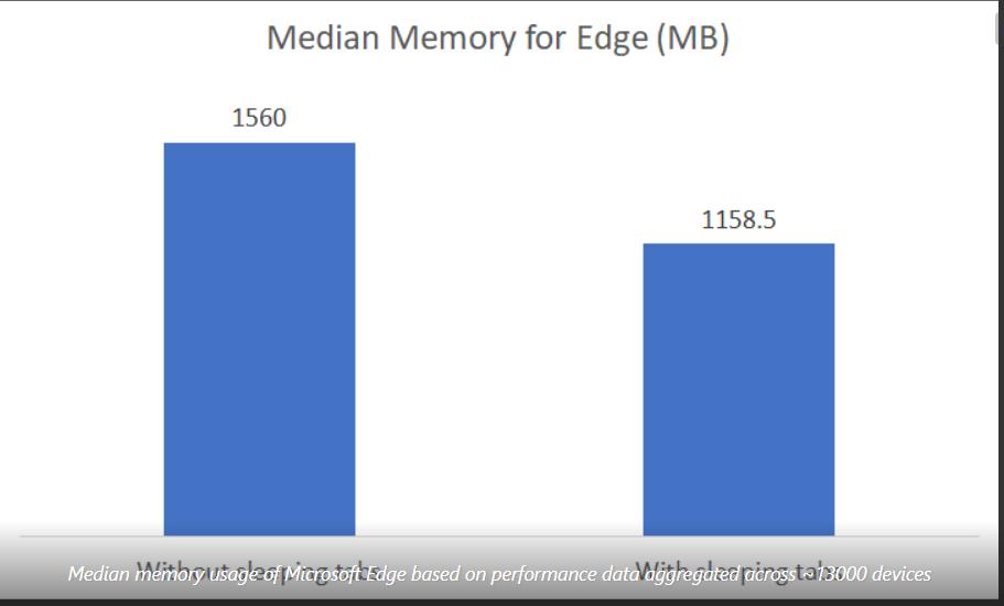 http://server.digimetriq.com/wp-content/uploads/2021/02/How-to-Improve-Microsoft-Edge-usage-of-RAM-and-CPU.png