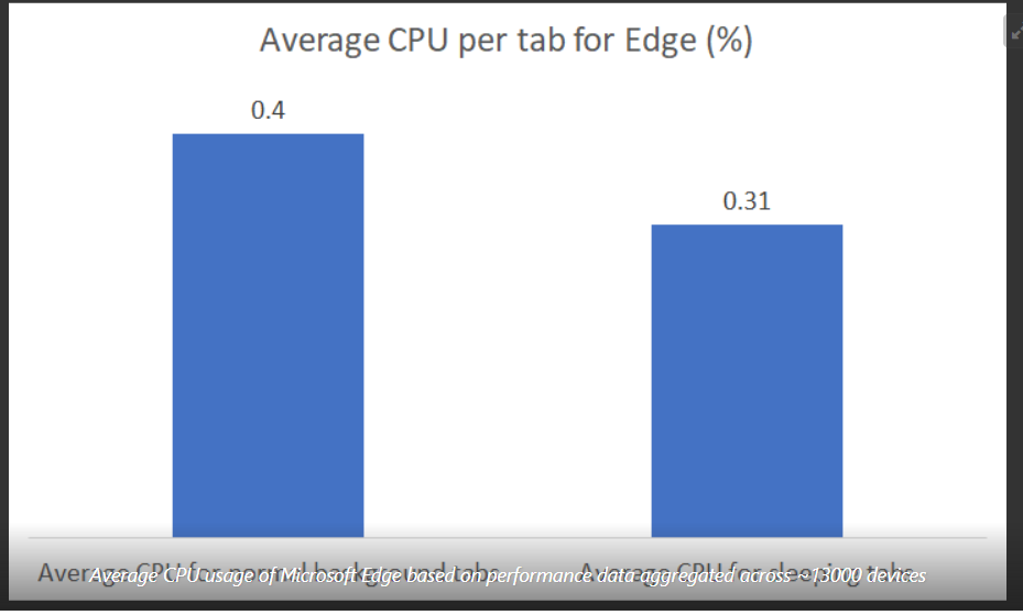 http://server.digimetriq.com/wp-content/uploads/2021/02/1612835221_716_How-to-Improve-Microsoft-Edge-usage-of-RAM-and-CPU.png