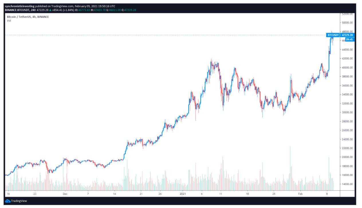 http://server.digimetriq.com/wp-content/uploads/2021/02/Altcoins-move-higher-as-Bitcoin-bull-flag-points-toward-50K.png