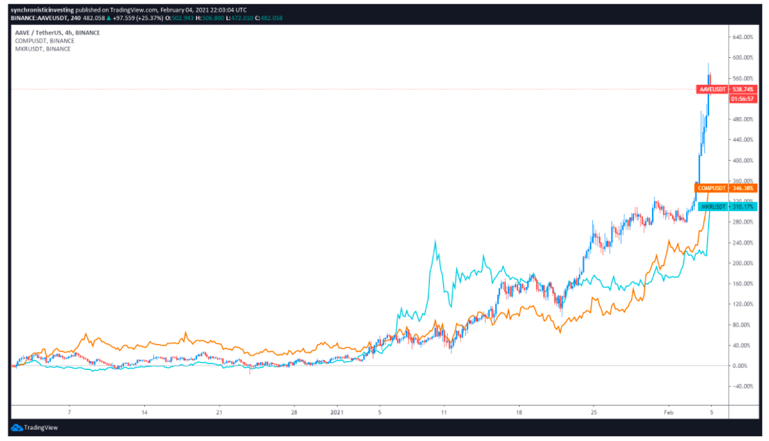 DeFi tokens lead the market higher as Bitcoin price searches for momentum