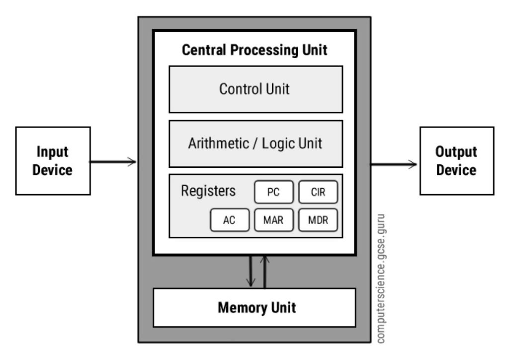 Samsung Develops High Bandwidth Memory with AI Processing Power
