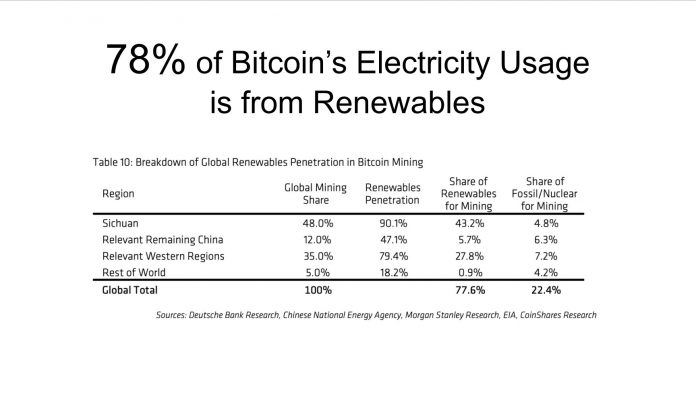 Bitcoin energy debate resurfaces with calls for 'green hackers' to attack network