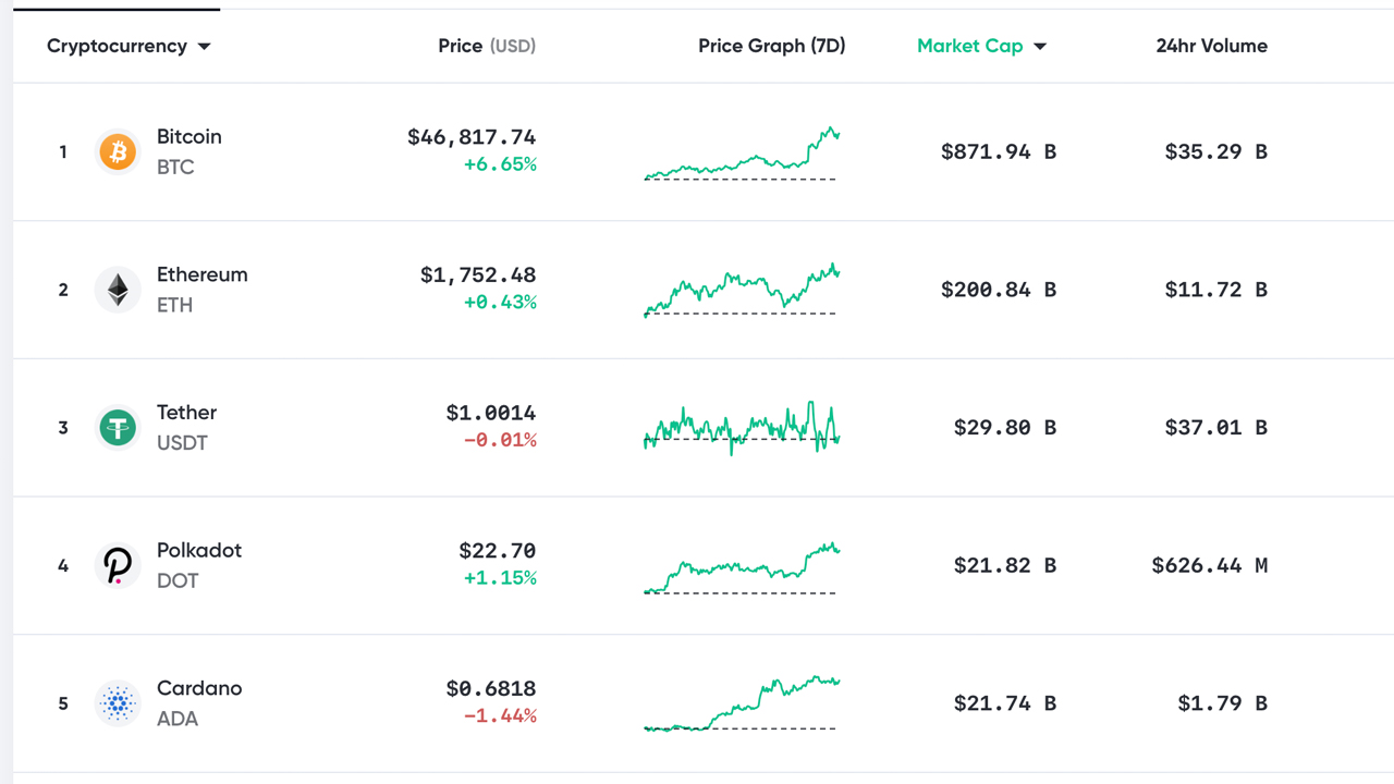Bitcoin Taps $48K- Traders Discuss Overheated Stats and a Possible Chinese New Year Dump – Market Updates Bitcoin News