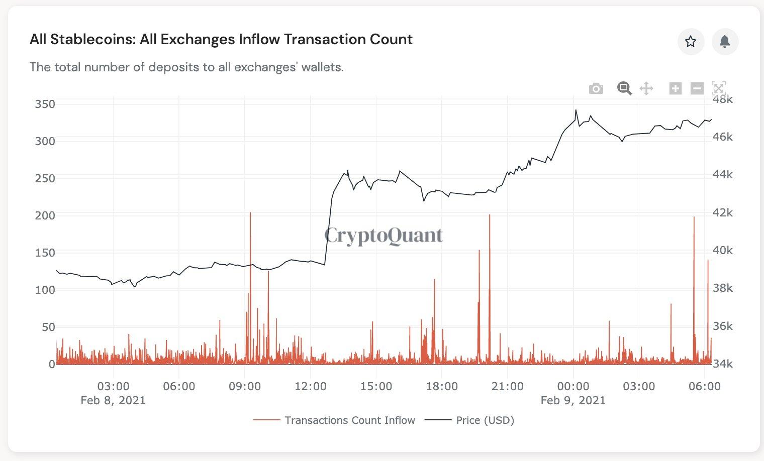 Stablecoin flows hint at $50K Bitcoin after Tesla pump liquidates $500M in BTC shorts