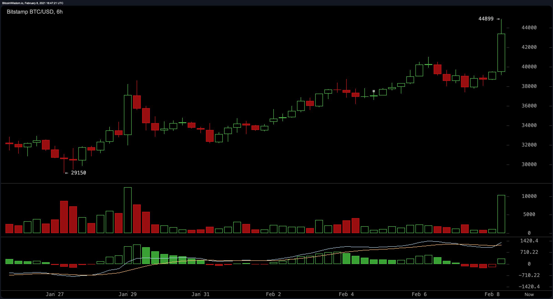 Bitcoin Price Surpasses $44k Handle, ETH Futures Launch, Tesla's Balance Sheet BTC Praised – Market Updates Bitcoin News