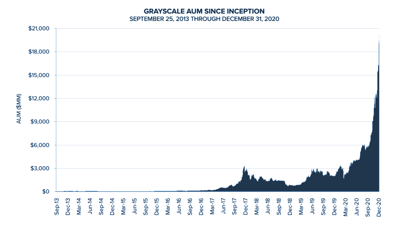 Grayscale's Crypto Assets Under Management Soar Past $30 Billion — 'Institutions Are Here' – Markets and Prices Bitcoin News