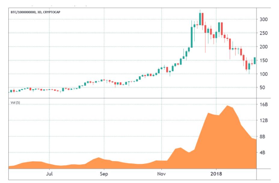 trader a la baisse bitcoin