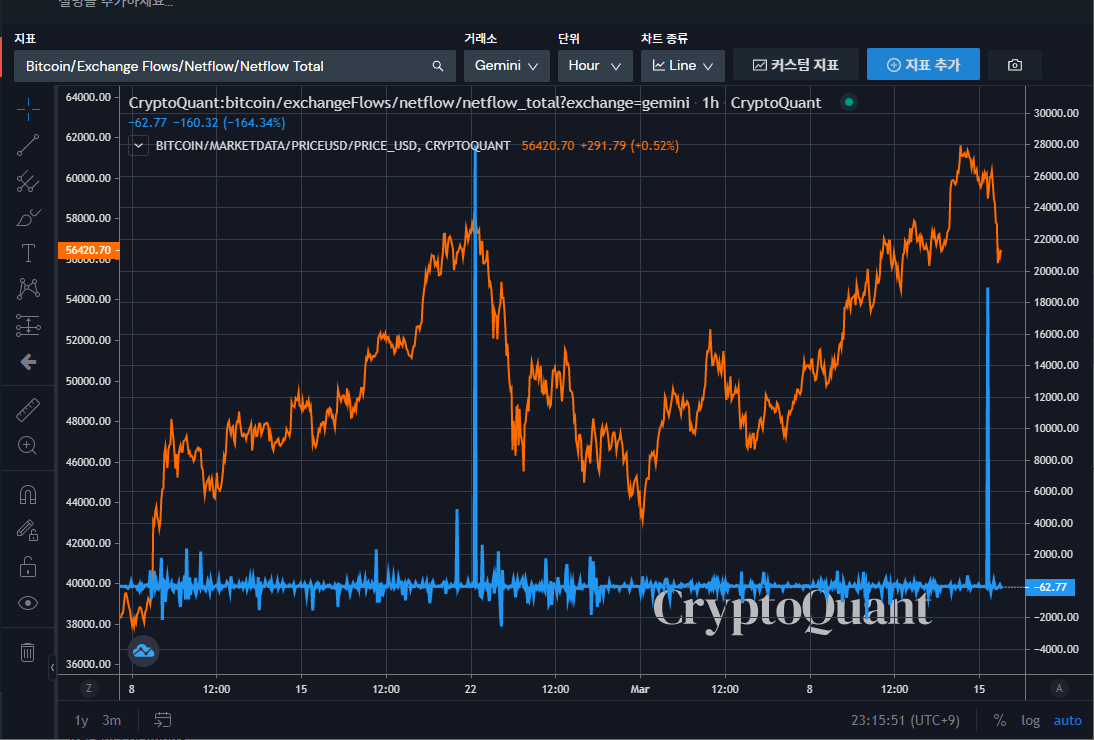 Can Bitcoin whale deposits to exchanges actually predict BTC price?