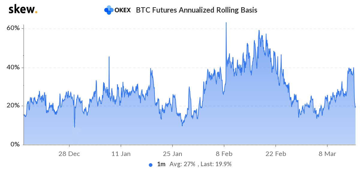 Bullish uptrend intact as Bitcoin futures open interest hits $22.5B