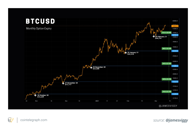 Bitcoin price falls to $50K, but $6B options expiry can refuel bulls