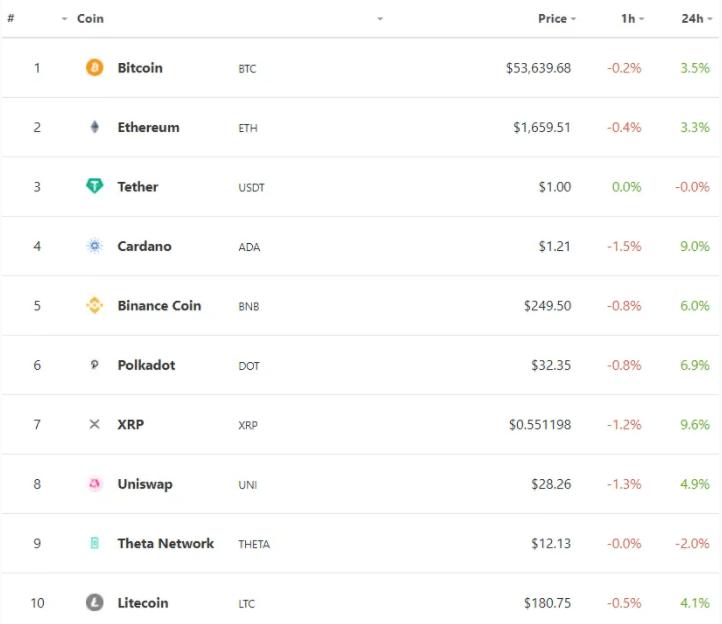 Markt-Übersicht: Freitags-Bounce bringt Bitcoin Back On Track – auch Altcoins bullish
