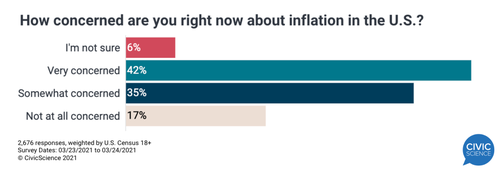 Survey Shows 77% of Americans Are Concerned About Rising Inflation, Prices for Goods Are Soaring