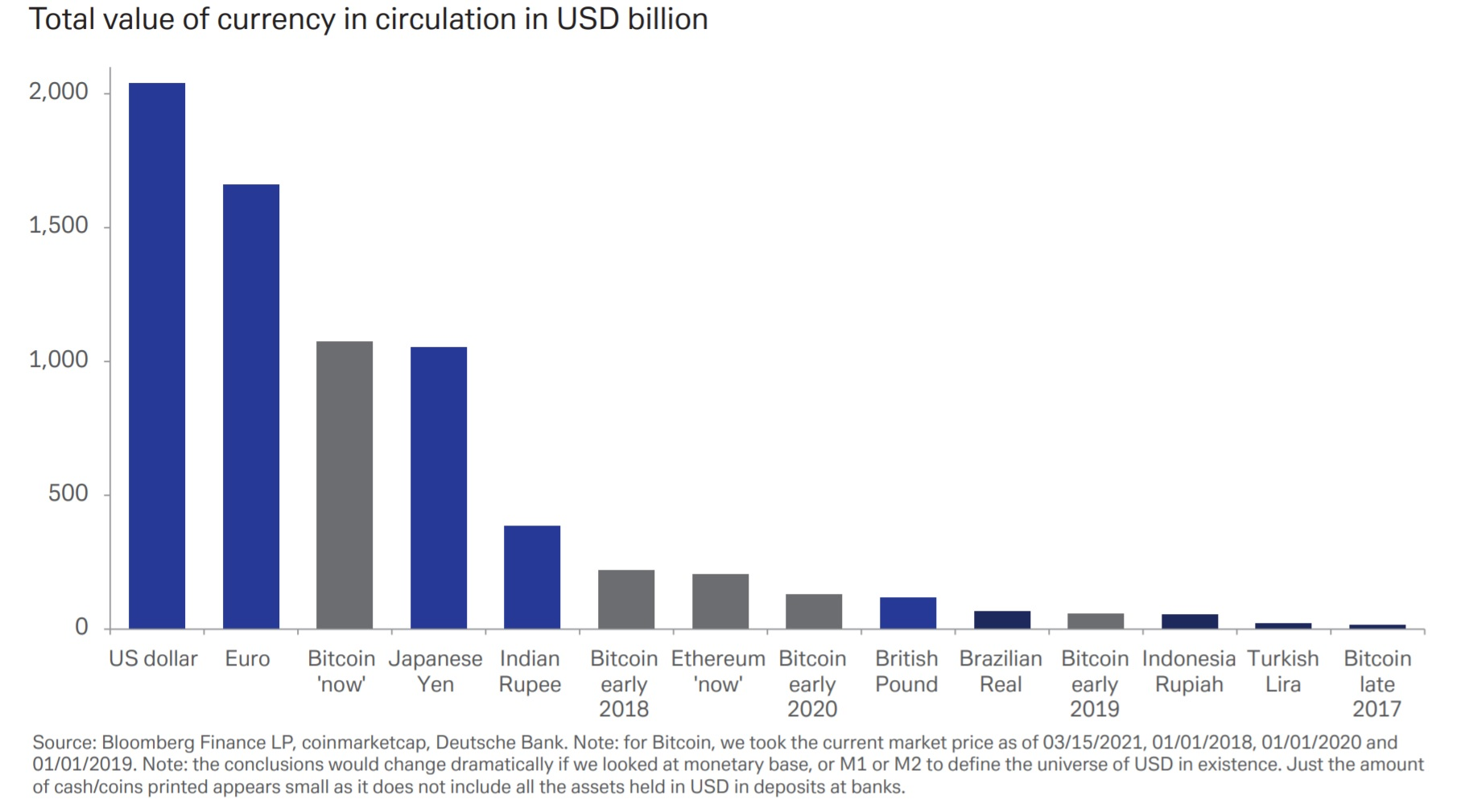 Bitcoin Now 3rd Largest Currency, Too Important to Ignore – Markets and Prices Bitcoin News