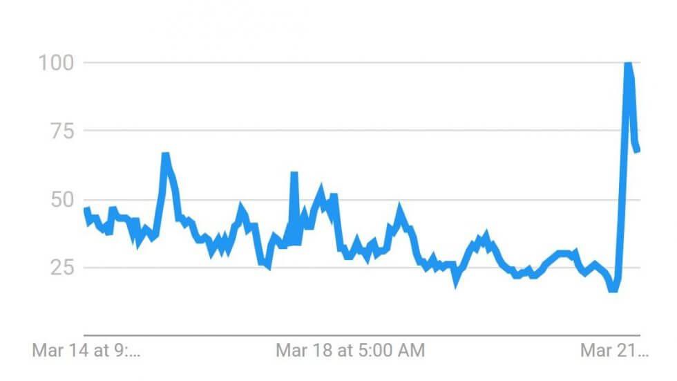 Bitcoin steigt auf $100.000 – aber nur in türkischen P2P-Märkten, da die Lira einbricht
