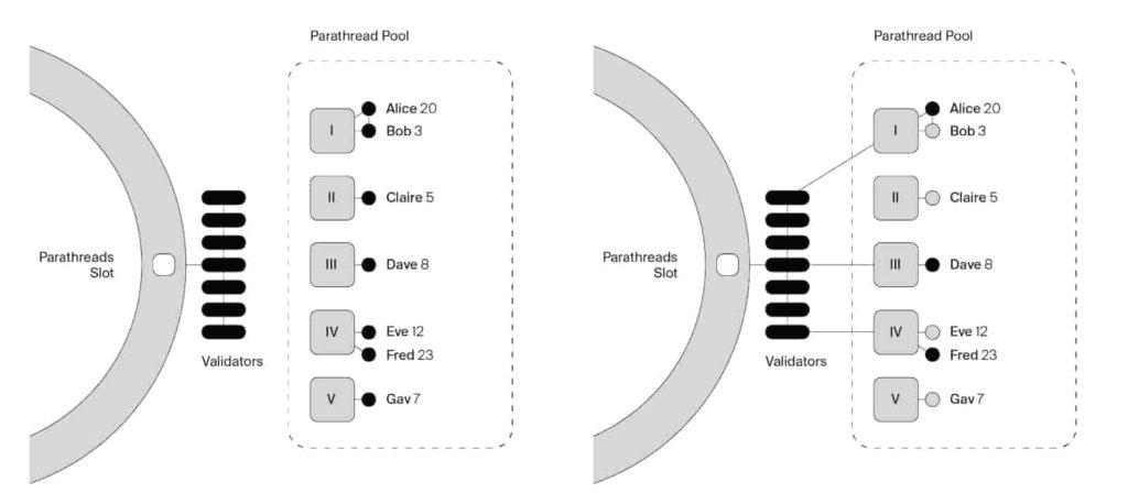 Das Potential des Ethereum Konkurrenten DOT