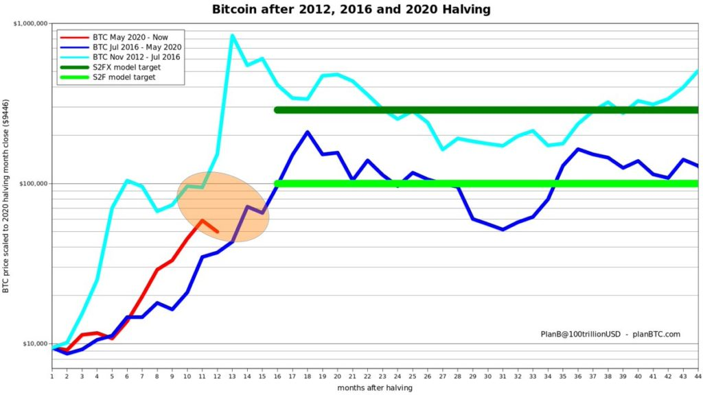 'Nothing Goes up in a Straight Line'- S2F Creator Plan B Claims Bitcoin Price Drop a 'Mid-way Dip'