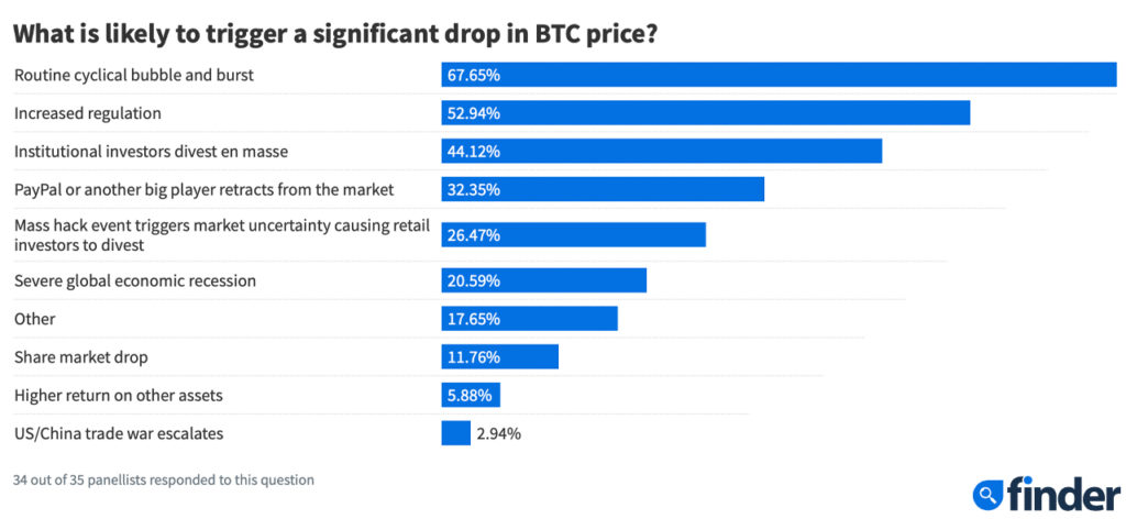 Finder's Bitcoin Prediction Survey Shows Respondents Forecast Six-Digit BTC Prices – Markets and Prices Bitcoin News