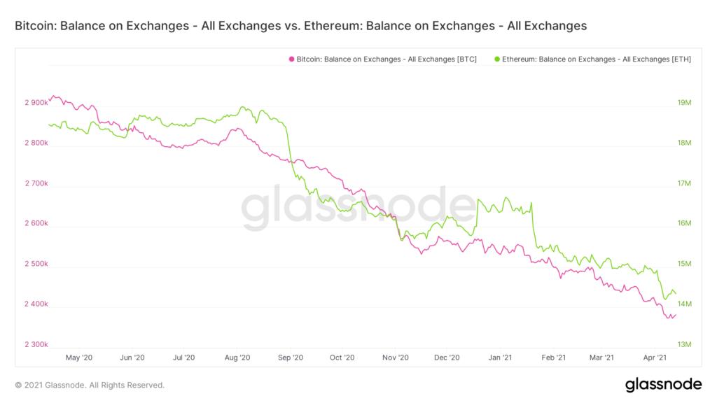 Bitcoin und Ethereum auf Allzeithoch