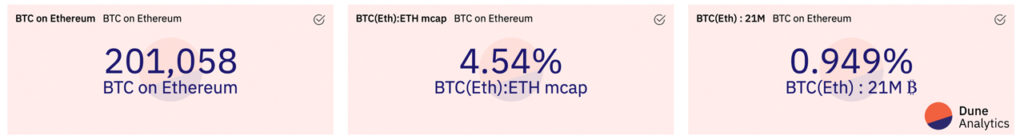 Ethereum's Price Taps Fresh New Highs, ETH Market Cap Eats Away BTC Dominance – Markets and Prices Bitcoin News