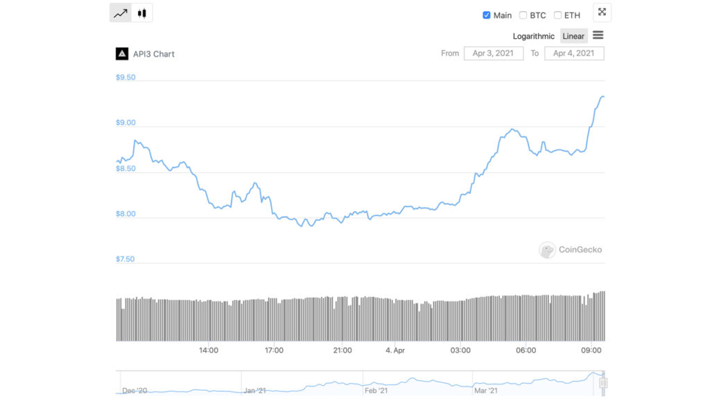 Weekly Stats Show LINK, Band, DIA, API3 Captured 2-Digit Gains – Markets and Prices Bitcoin News