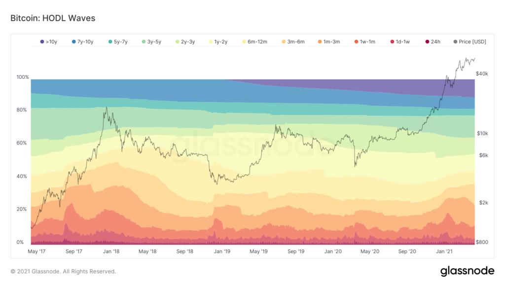 Bitcoin-Kurs vor dem Ausbruch? Miner halten den Atem an