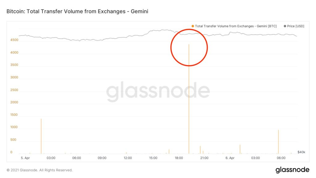 Buy more Bitcoin, analyst tells institutions as $257M in BTC leaves Gemini