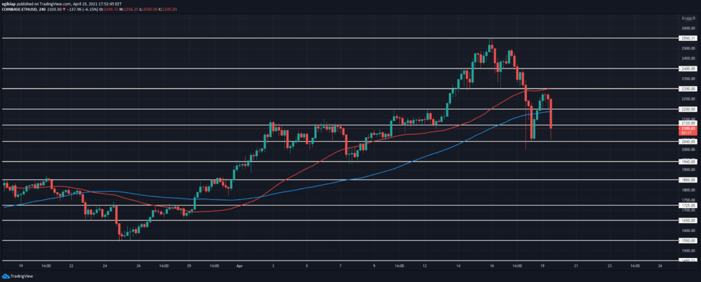 Weekly Crypto Price Analysis 19th Apr: BTC, ETH, LINK, DOT, VET