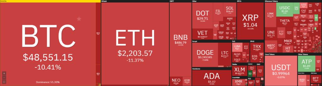 WeWork integriert Bitcoin, Ethereum und Paxos