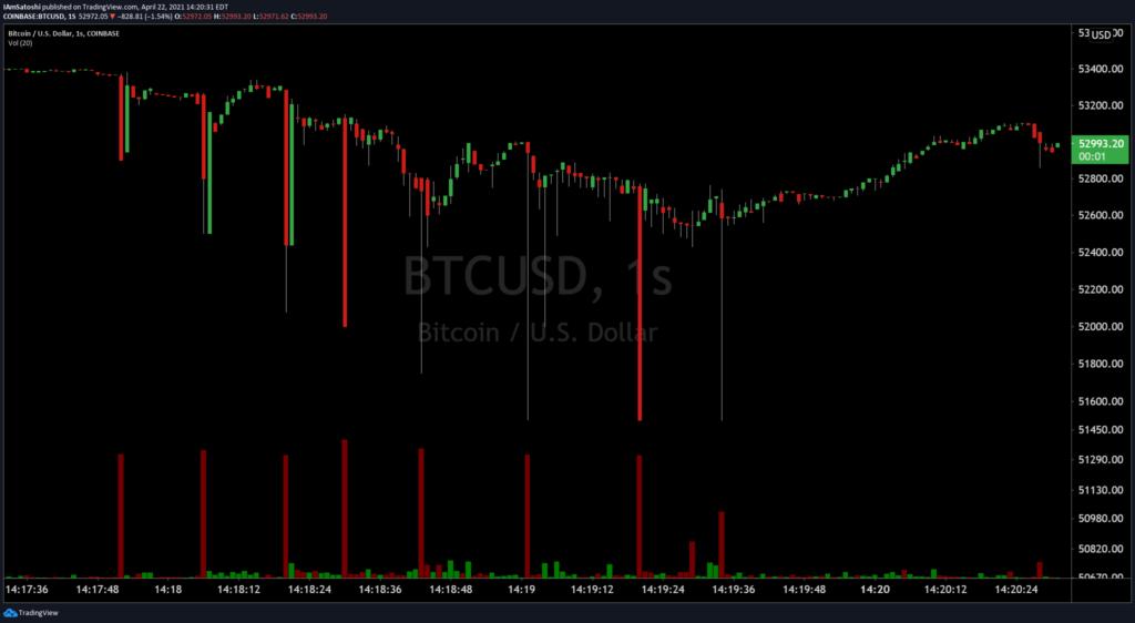 """""""Alles wieder normal""""– S2F-Erfinder sieht Abschwung von Bitcoin als """"Erleichterung"""""""