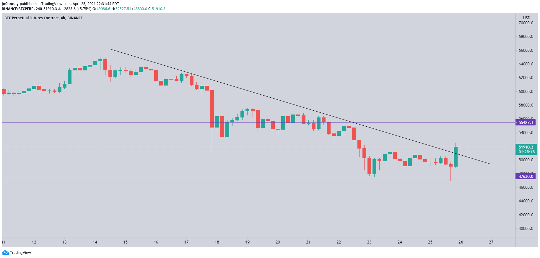 Bitcoin bulls respond with a $150M short squeeze above $53K — Can BTC go higher?