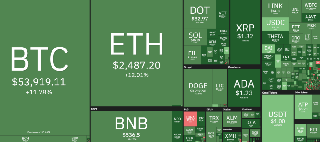 Altcoins hit new highs after bulls kick Bitcoin price back above $50K