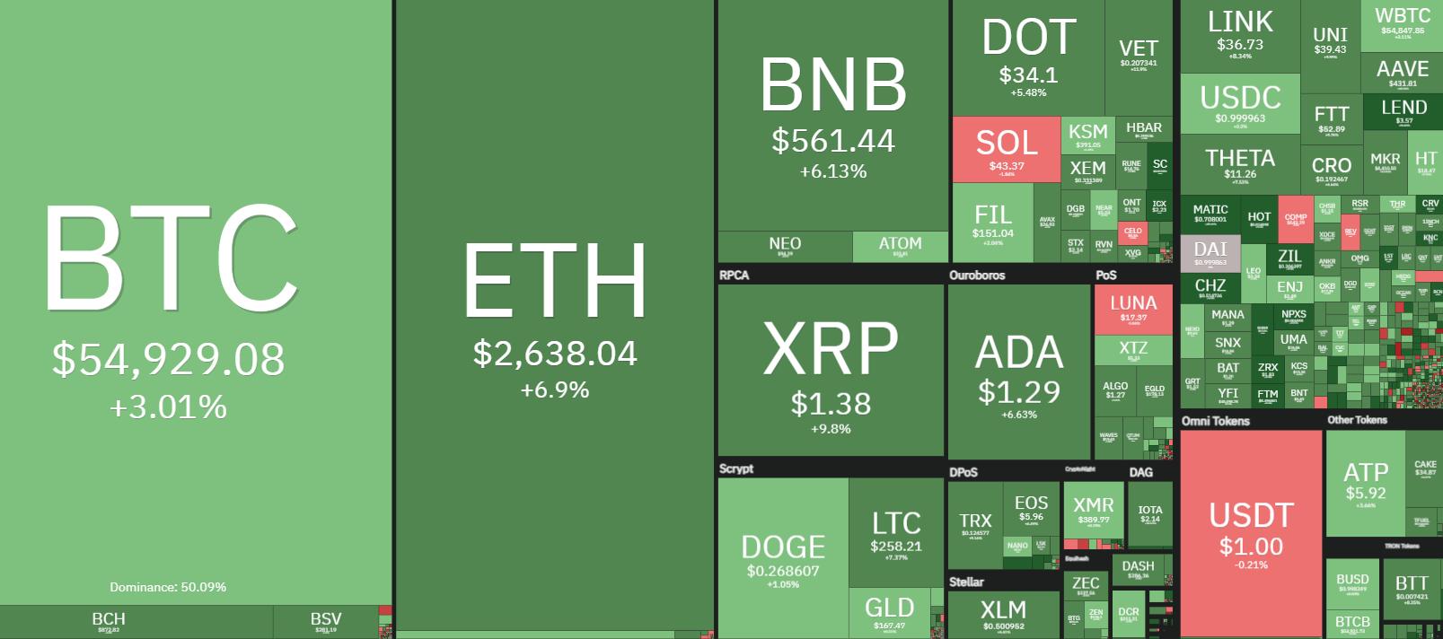 Altcoin-Saison könnte blühen: Bitcoin-Dominanz fällt und Widerstand hält