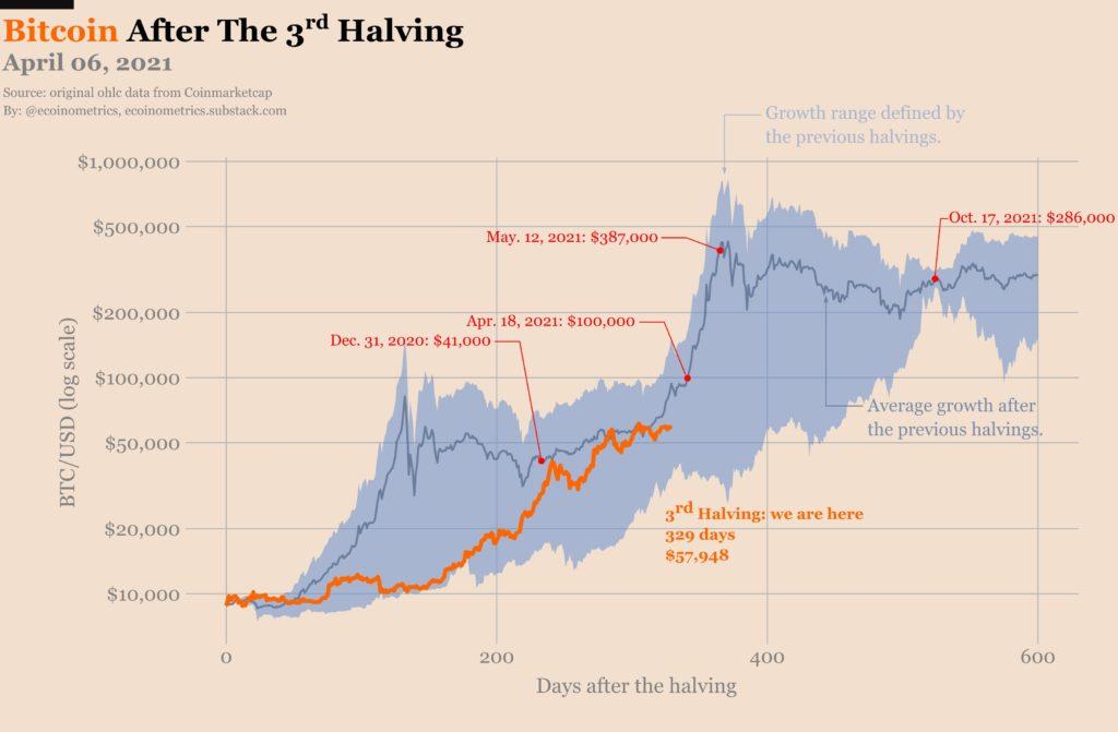 Gute Kaufgelegenheit für Bitcoin? – Stimmung im Keller, doch Prognosen gehen durch die Decke
