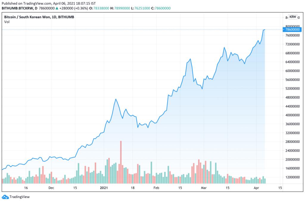 Bitcoin Fonds von Grayscale verliert an Wert – teils ganze 14%