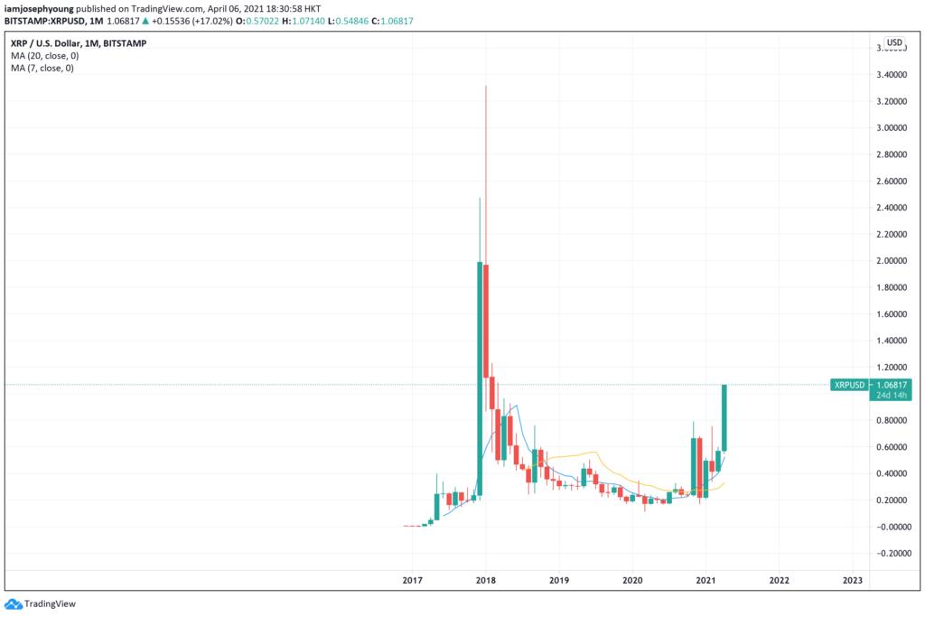 Litecoin Kurs Prognose: LTC/USD steigt 23 Prozent in einer Woche – bald bei 303 Dollar?