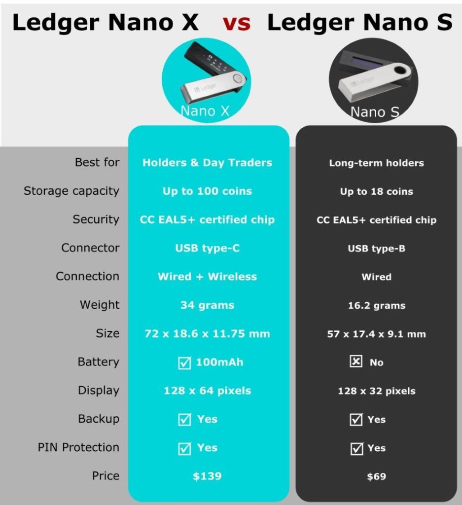Ledger Nano X vs Ledger Nano S – Which One to Buy?