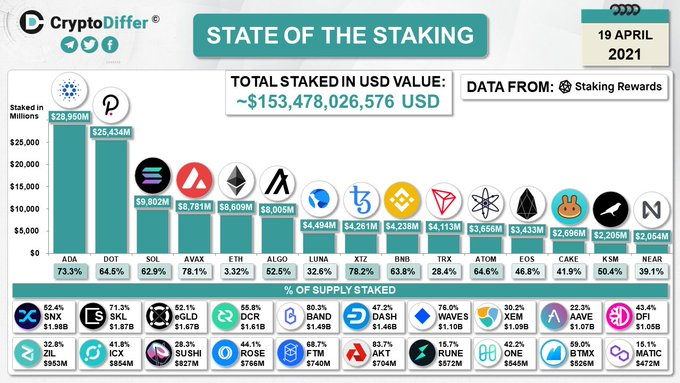 Cardano (ADA) moves ahead of Polkadot (DOT) with $29 billion staked