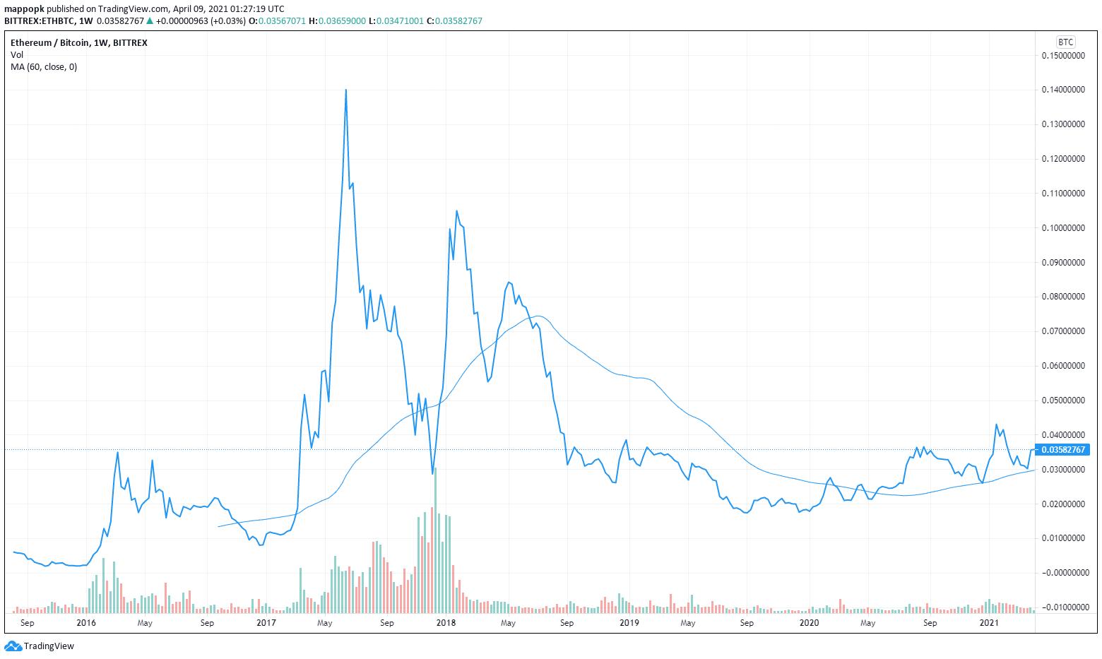 0 05000000 btc iki usd parduoti bitcoin filipinai