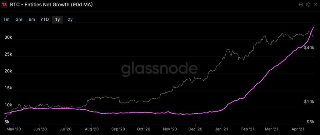 JPMorgan wieder pessimistischer gegenüber Bitcoin