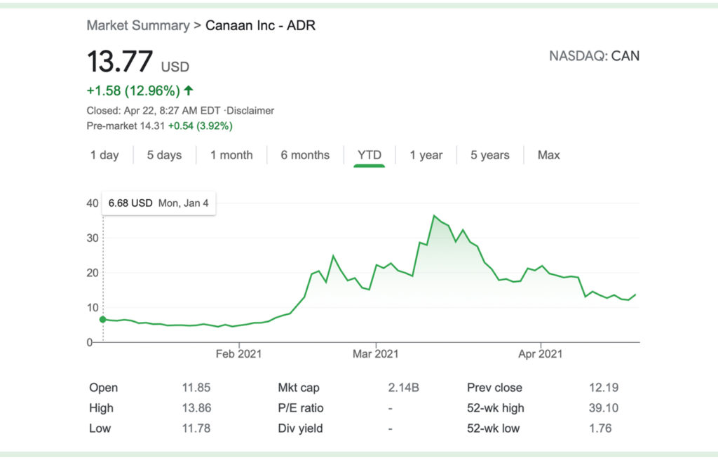 Canaan to Ship 11,760 Next-Generation Bitcoin Miners to a US-Listed Firm, CAN Shares Jump 11% – Mining Bitcoin News