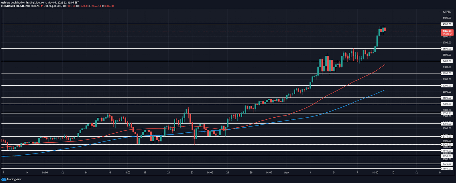 Ethereum price prediction: Ethereum reached $4,000, a retracement to follow?