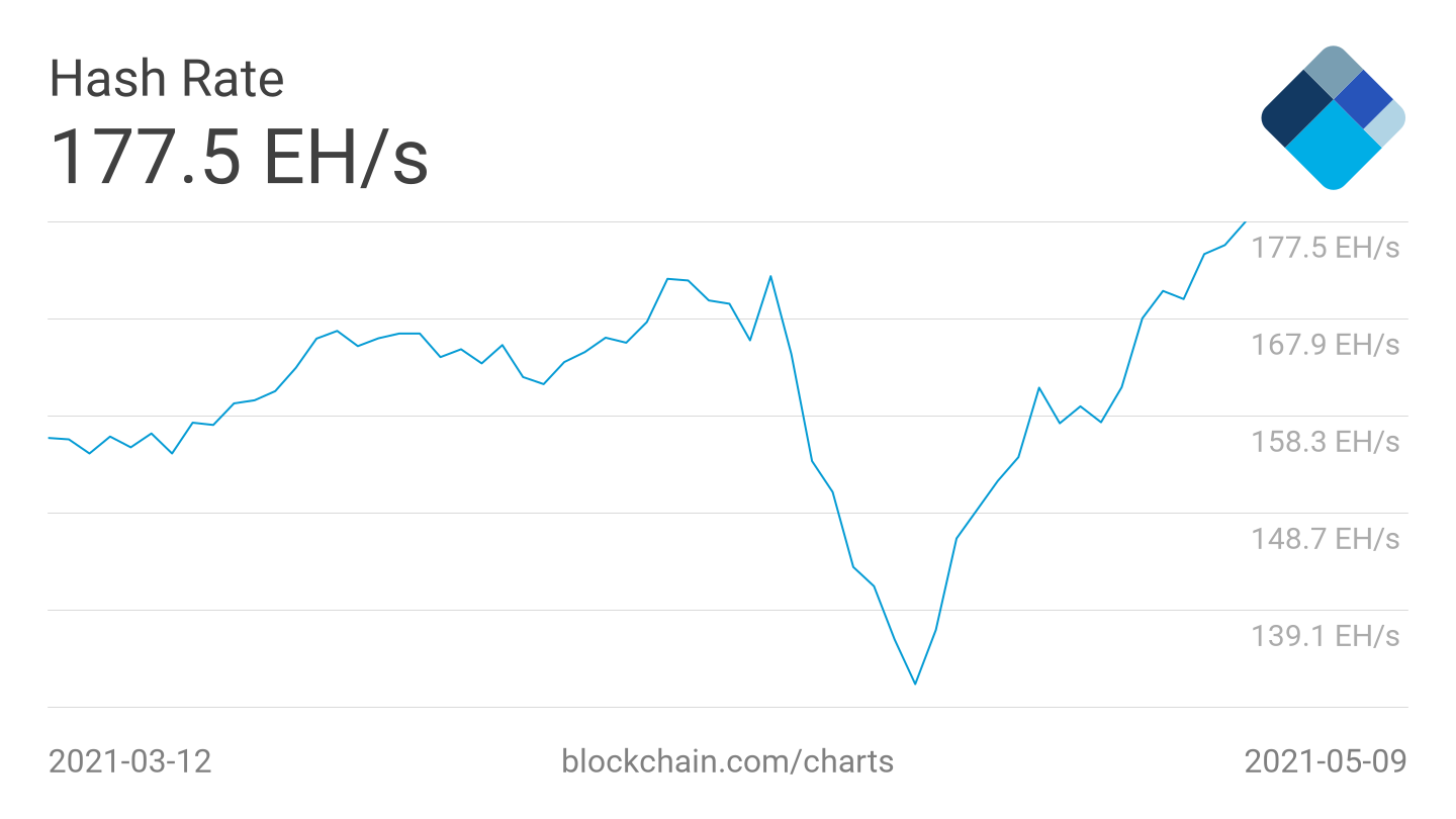 5 things to watch in Bitcoin this week