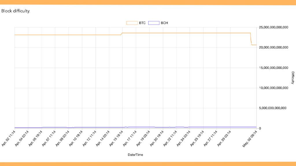 Bitcoin Network's Mining Difficulty Dips Over 12%, Hashrate Nears 200 Exahash – Mining Bitcoin News