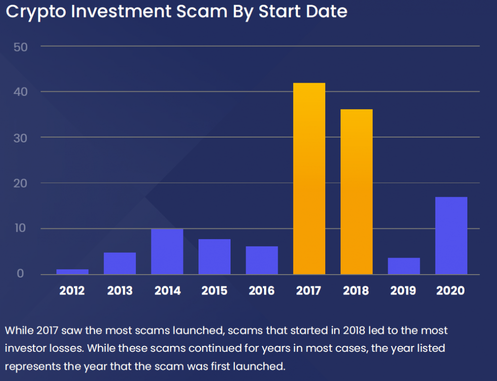 Investors have lost $16 Billion since 2012 in 136 Crypto Scams