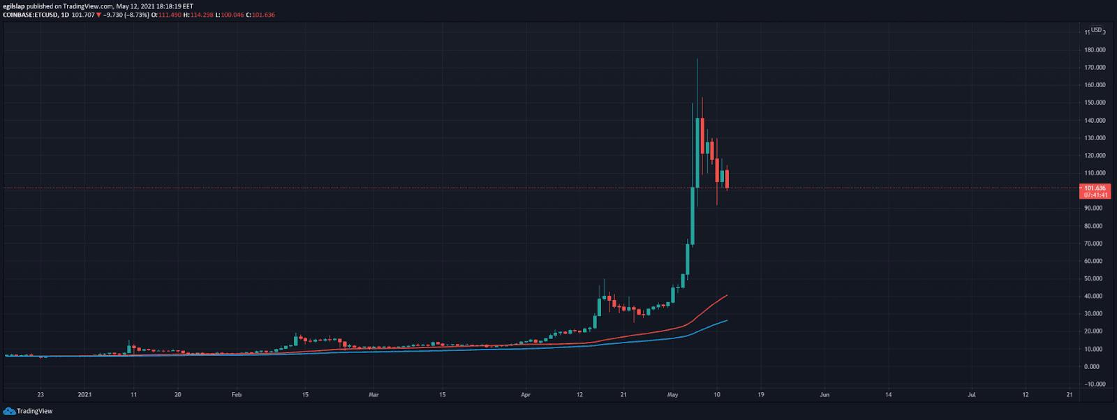 Ethereum Classic Price Prediction |
