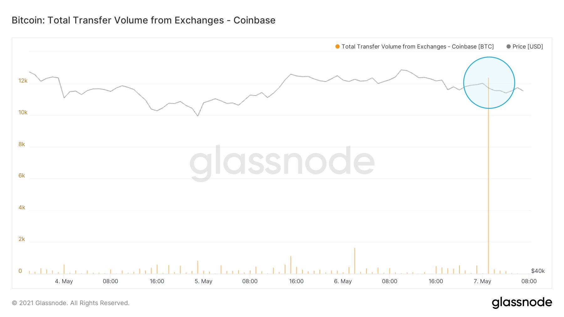 """Rekordlauf bleibt intakt – Glassnode sieht Bitcoin weiter im """"gesunden Aufwärtstrend"""""""