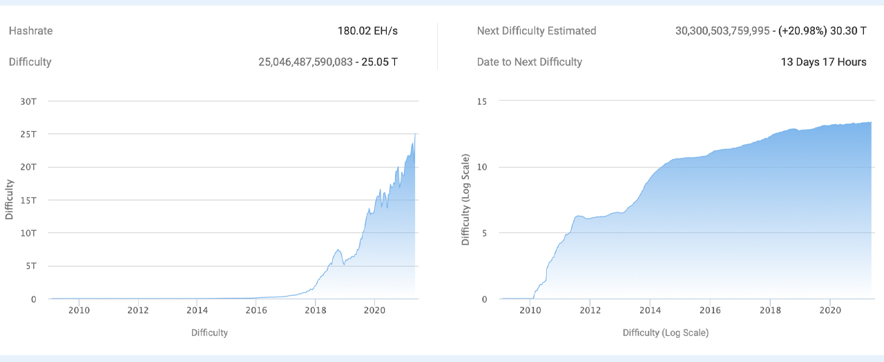 While Bitcoin's Price Slumps the Network's Mining Difficulty Reaches a Lifetime High – Mining Bitcoin News