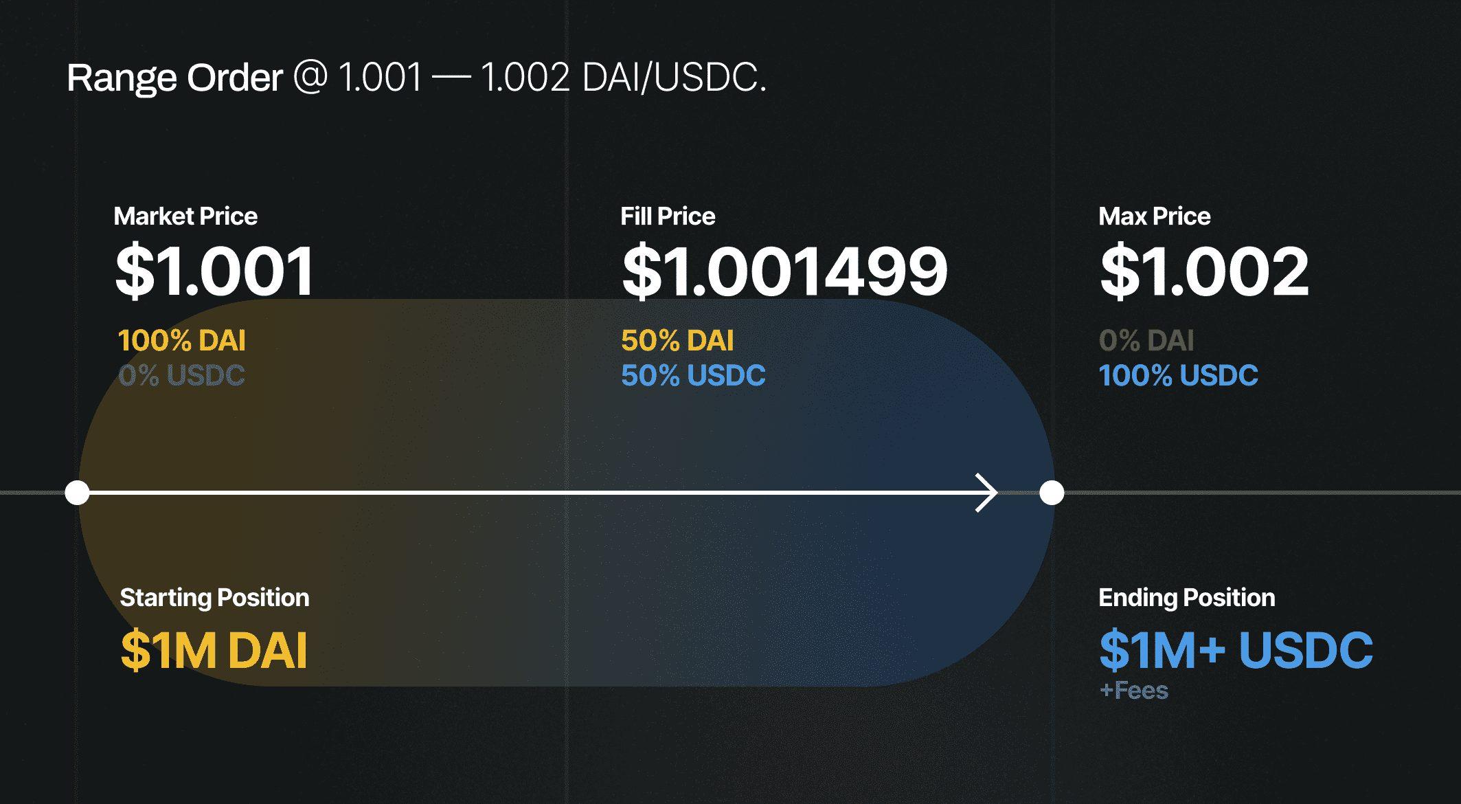 Uniswap Review 2021 (UNI) – [Is it the Most Liquid Decentralized Exchange?]